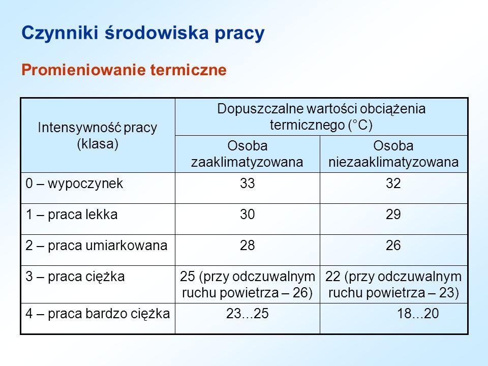 Promieniowanie termiczne 18...2023...254 – praca bardzo ciężka 22 (przy odczuwalnym ruchu powietrza – 23) 25 (przy odczuwalnym ruchu powietrza – 26) 3