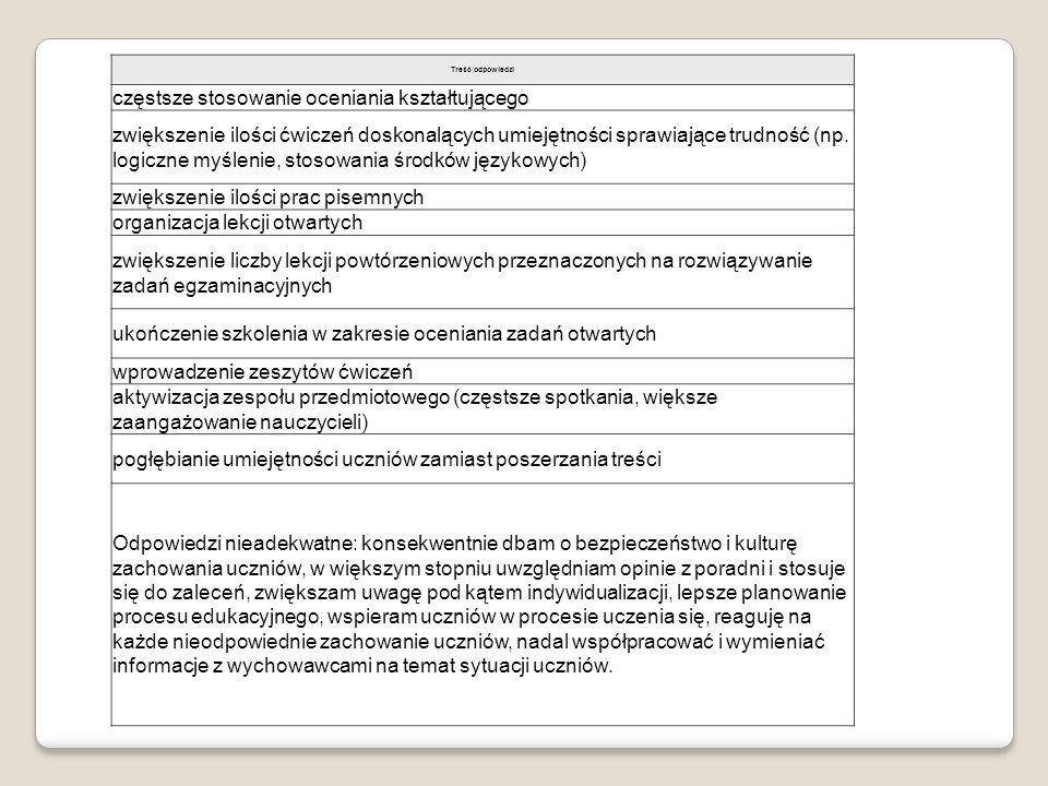 Treść odpowiedzi częstsze stosowanie oceniania kształtującego zwiększenie ilości ćwiczeń doskonalących umiejętności sprawiające trudność (np. logiczne