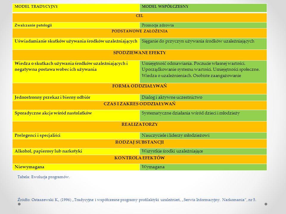 """Tabela: Ewolucja programów. Źródło: Ostaszewski K., (1996) """"Tradycyjne i współczesne programy profilaktyki uzależnień, """"Serwis Informacyjny. Narkomani"""
