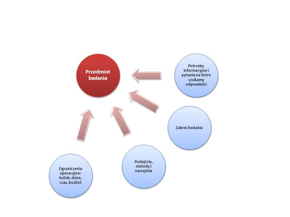 Przedmiot badania Potrzeby informacyjne i pytania na które szukamy odpowiedzi Zakres badania Podejście, metody i narzędzia Ograniczenia operacyjne: lu