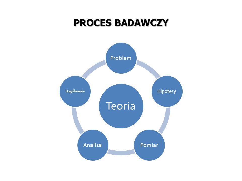 Przedmiot badania Potrzeby informacyjne i pytania na które szukamy odpowiedzi Zakres badania Podejście, metody i narzędzia Ograniczenia operacyjne: ludzie, dane, czas, budżet