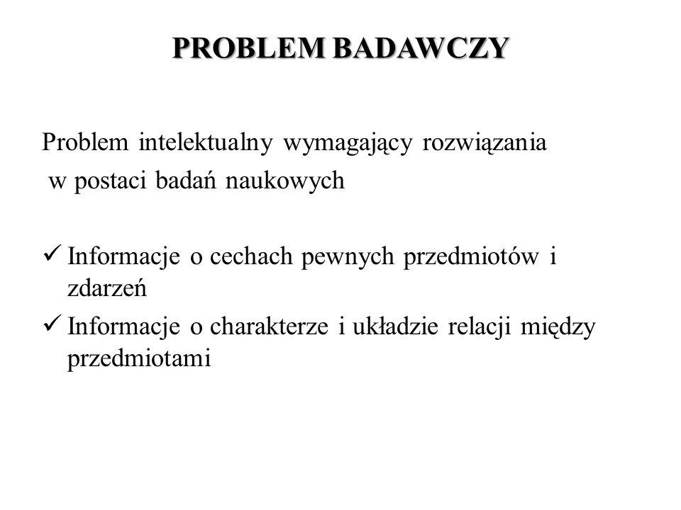 PROBLEM BADAWCZY Problem intelektualny wymagający rozwiązania w postaci badań naukowych Informacje o cechach pewnych przedmiotów i zdarzeń Informacje