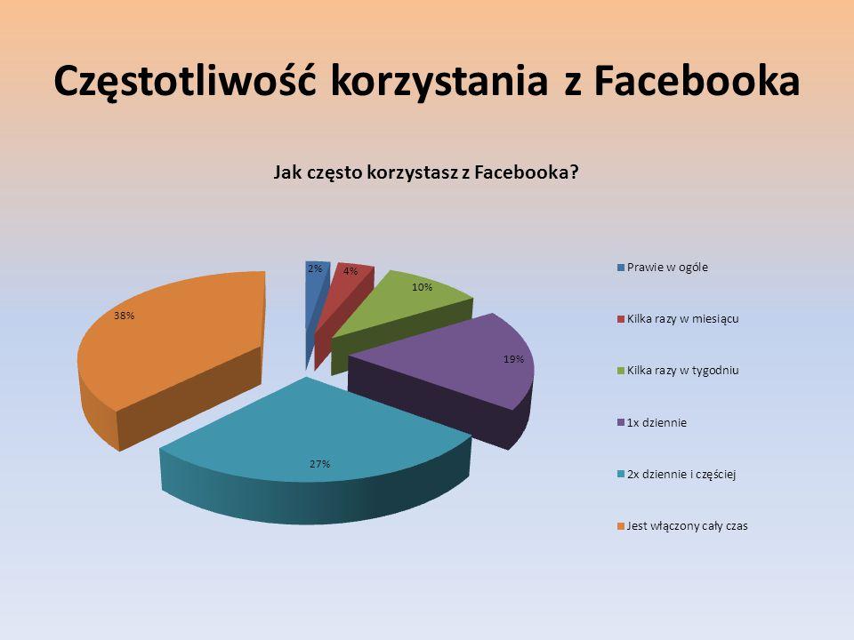 Częstotliwość korzystania z Facebooka
