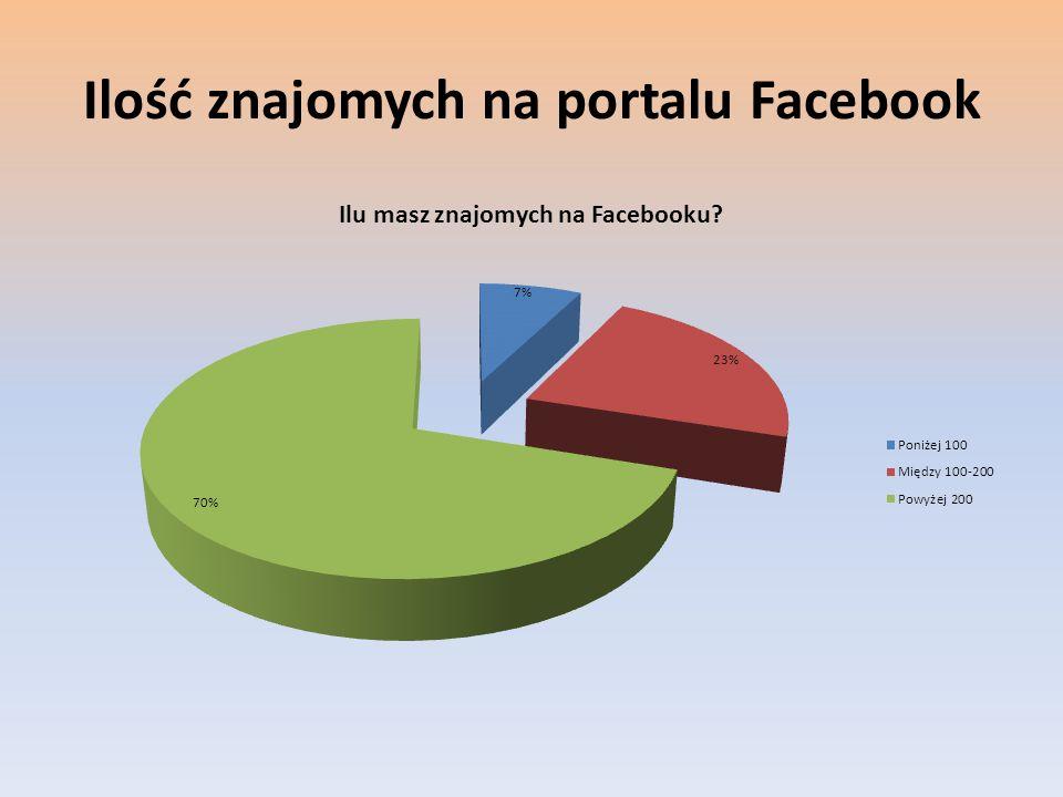 Ilość znajomych na portalu Facebook