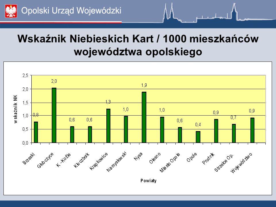 Wskaźnik Niebieskich Kart / 1000 mieszkańców województwa opolskiego