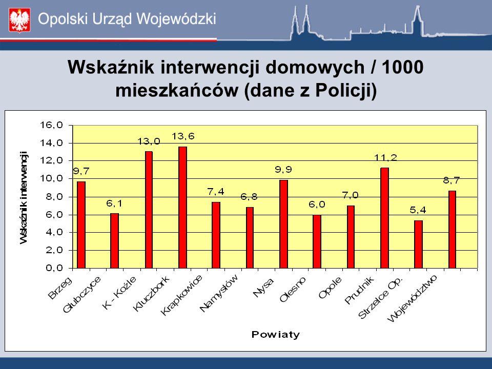 Wskaźnik interwencji domowych / 1000 mieszkańców (dane z Policji)