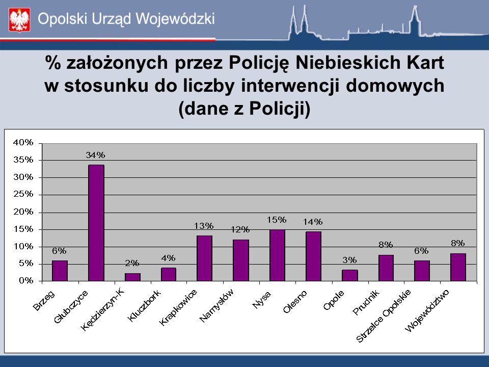 % założonych przez Policję Niebieskich Kart w stosunku do liczby interwencji domowych (dane z Policji)