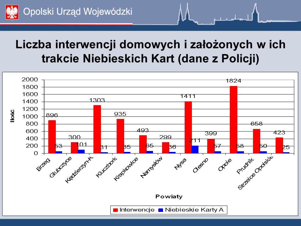 Liczba interwencji domowych i założonych w ich trakcie Niebieskich Kart (dane z Policji)