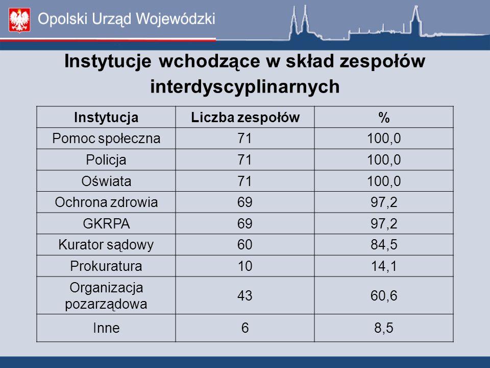 Brak kuratora w zespole interdyscyplinarnym 11 zespołów nie ma w swoim składzie kuratora sądowego (stan na 30.06.2012 r.).