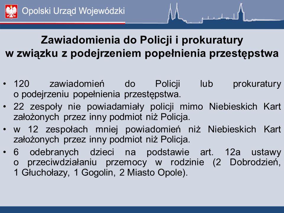 Zawiadomienia do Policji i prokuratury w związku z podejrzeniem popełnienia przestępstwa 120 zawiadomień do Policji lub prokuratury o podejrzeniu popełnienia przestępstwa.