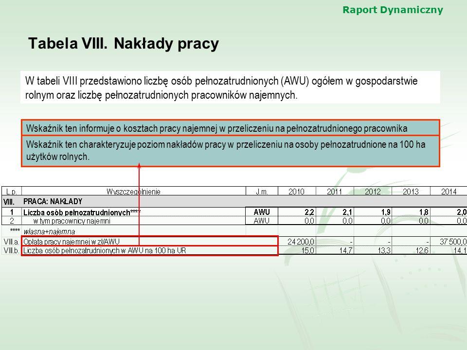 Raport Dynamiczny Tabela VIII. Nakłady pracy W tabeli VIII przedstawiono liczbę osób pełnozatrudnionych (AWU) ogółem w gospodarstwie rolnym oraz liczb
