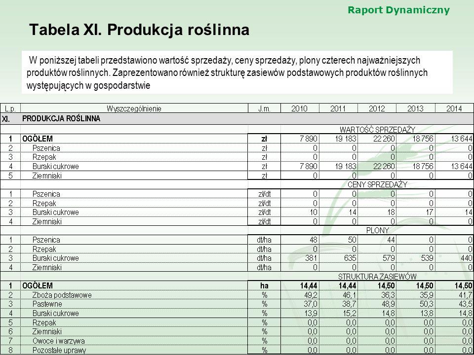Raport Dynamiczny Tabela XI. Produkcja roślinna W poniższej tabeli przedstawiono wartość sprzedaży, ceny sprzedaży, plony czterech najważniejszych pro
