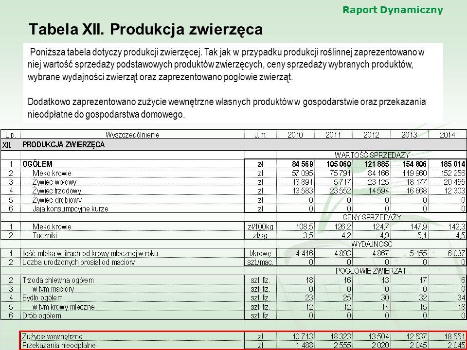 Raport Dynamiczny Tabela XII. Produkcja zwierzęca Poniższa tabela dotyczy produkcji zwierzęcej. Tak jak w przypadku produkcji roślinnej zaprezentowano