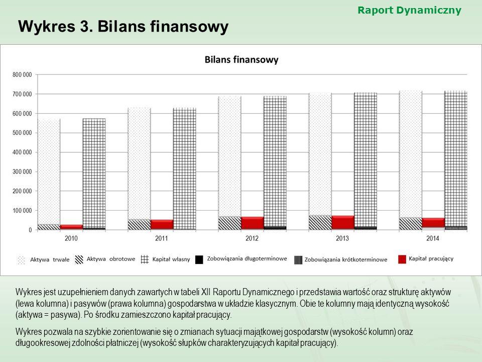 Raport Dynamiczny Wykres 3. Bilans finansowy Wykres jest uzupełnieniem danych zawartych w tabeli XII Raportu Dynamicznego i przedstawia wartość oraz s