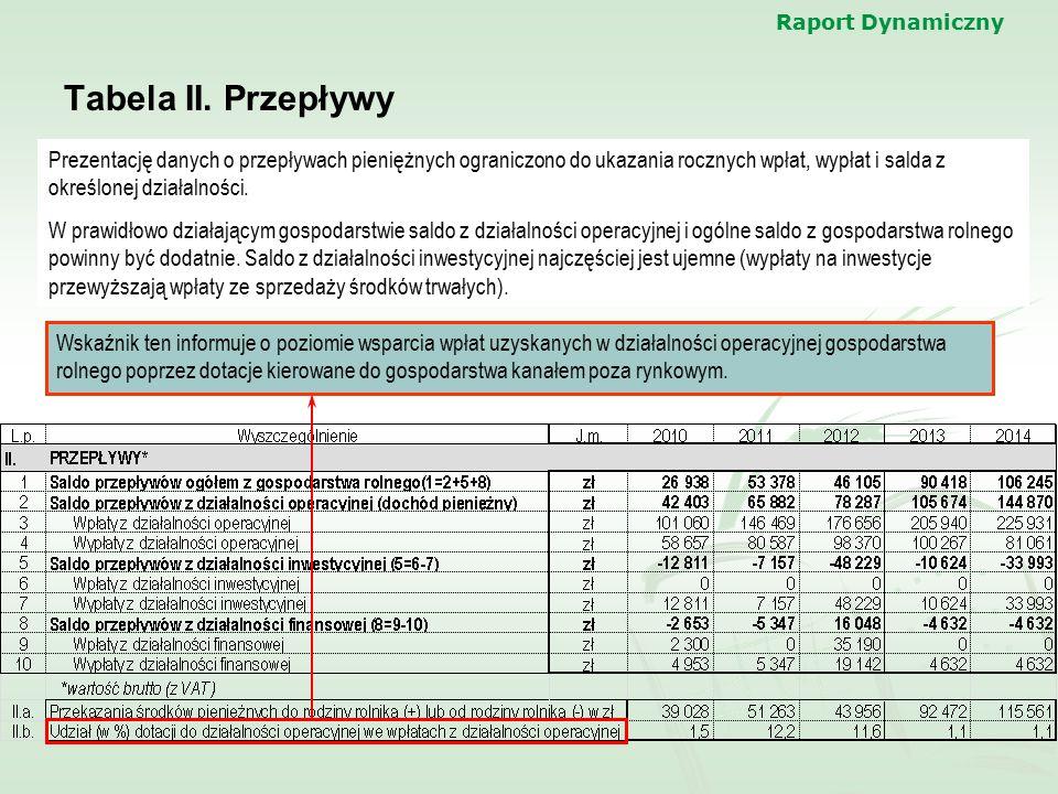 Raport Dynamiczny Tabela II. Przepływy Prezentację danych o przepływach pieniężnych ograniczono do ukazania rocznych wpłat, wypłat i salda z określone