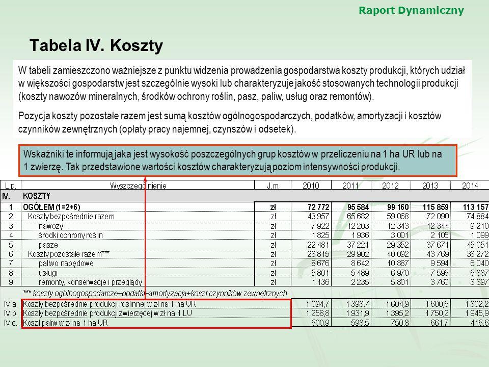 Raport Dynamiczny Tabela IV. Koszty W tabeli zamieszczono ważniejsze z punktu widzenia prowadzenia gospodarstwa koszty produkcji, których udział w wię