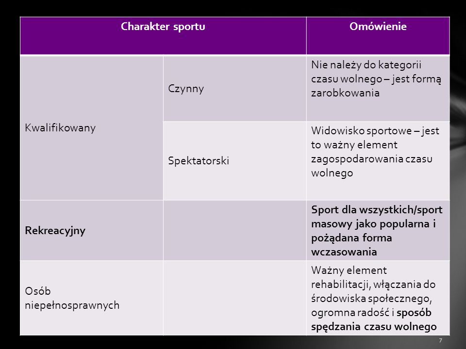 7 Charakter sportuOmówienie Kwalifikowany Czynny Nie należy do kategorii czasu wolnego – jest formą zarobkowania Spektatorski Widowisko sportowe – jes