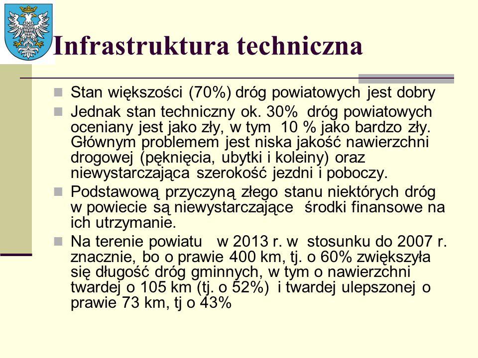 Infrastruktura techniczna Stan większości (70%) dróg powiatowych jest dobry Jednak stan techniczny ok. 30% dróg powiatowych oceniany jest jako zły, w