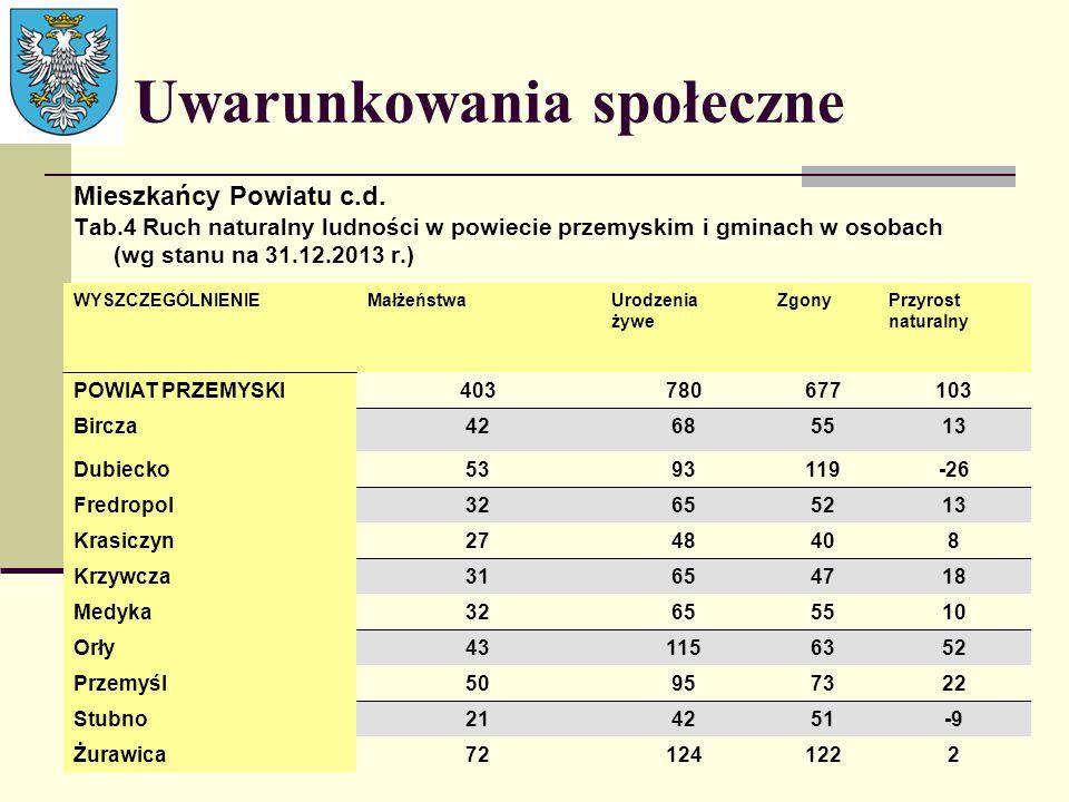 Uwarunkowania społeczne Mieszkańcy Powiatu c.d. Tab.4 Ruch naturalny ludności w powiecie przemyskim i gminach w osobach (wg stanu na 31.12.2013 r.) WY