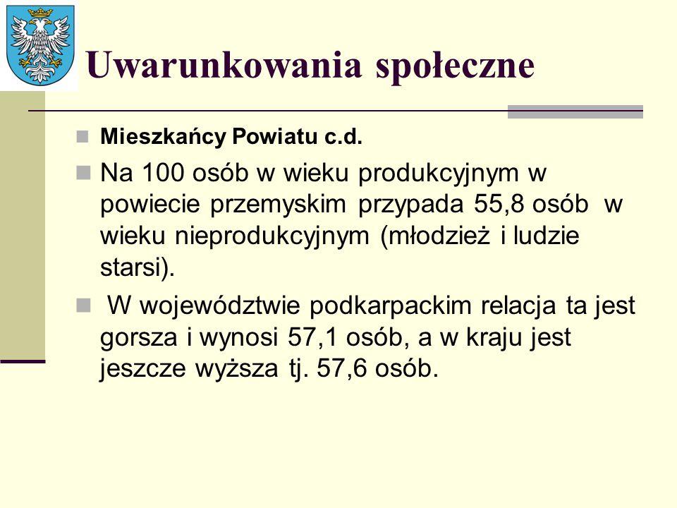 Uwarunkowania społeczne Mieszkańcy Powiatu c.d. Na 100 osób w wieku produkcyjnym w powiecie przemyskim przypada 55,8 osób w wieku nieprodukcyjnym (mło