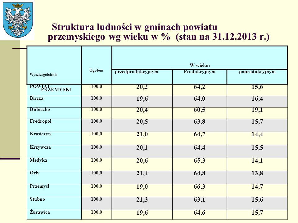 Struktura ludności w gminach powiatu przemyskiego wg wieku w % (stan na 31.12.2013 r.) Wyszczególnienie Ogółem W wieku : przedprodukcyjnym Produkcyjny