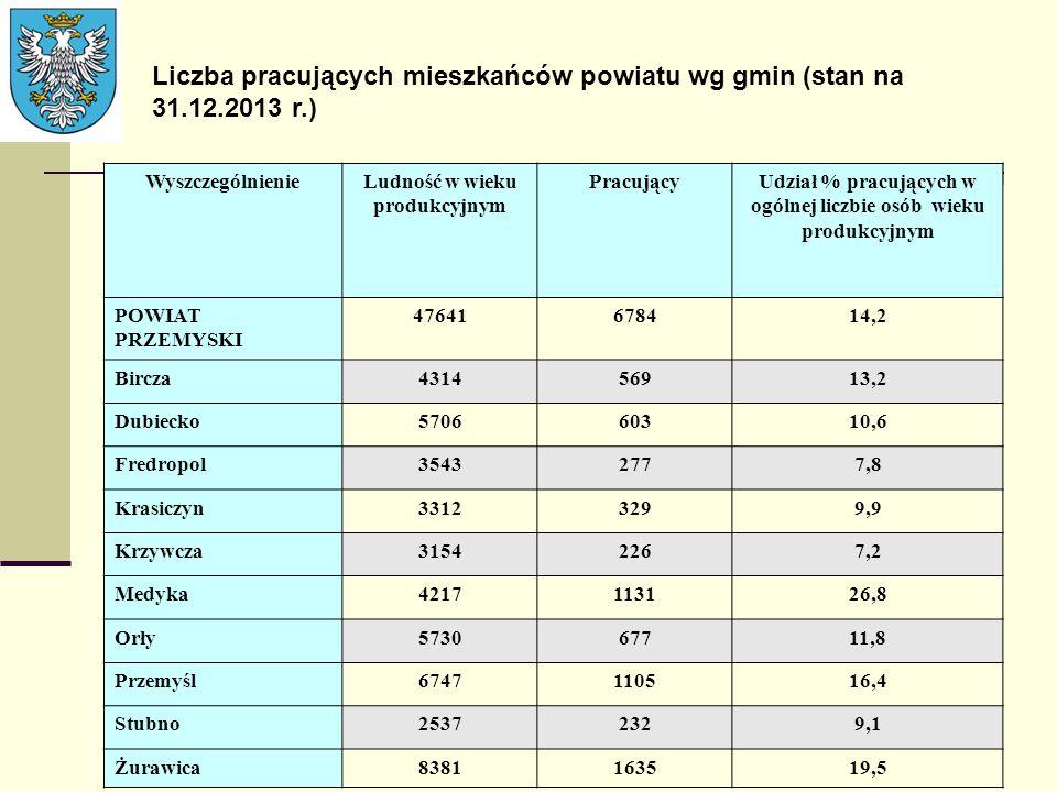 Liczba pracujących mieszkańców powiatu wg gmin (stan na 31.12.2013 r.) WyszczególnienieLudność w wieku produkcyjnym PracującyUdział % pracujących w og