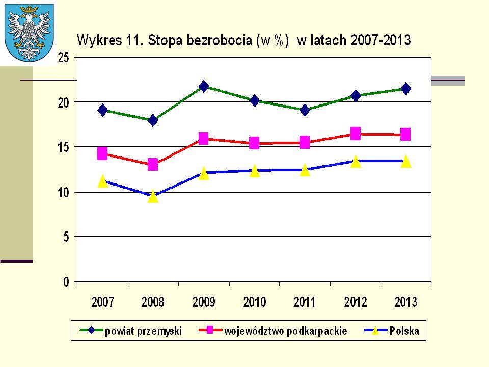 Rynek pracy Tendencja stopy bezrobocia w ostatnich 7 latach była zbliżona do wojewódzkiej i krajowej, ale stopa bezrobocia przez cały ten okres była prawie dwukrotnie wyższa w powiecie niż średnio w Polsce ( w 2013 r.