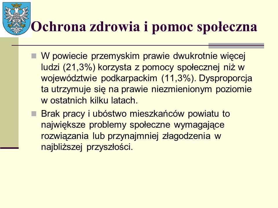 Ochrona zdrowia i pomoc społeczna W powiecie przemyskim prawie dwukrotnie więcej ludzi (21,3%) korzysta z pomocy społecznej niż w województwie podkarp