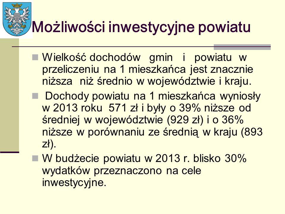 Możliwości inwestycyjne powiatu Wielkość dochodów gmin i powiatu w przeliczeniu na 1 mieszkańca jest znacznie niższa niż średnio w województwie i kraj