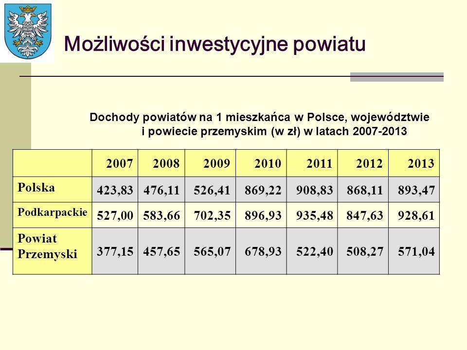 Możliwości inwestycyjne powiatu Dochody powiatów na 1 mieszkańca w Polsce, województwie i powiecie przemyskim (w zł) w latach 2007-2013 20072008200920