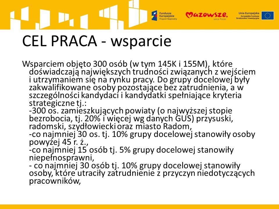 CEL PRACA - wsparcie Wsparciem objęto 300 osób (w tym 145K i 155M), które doświadczają największych trudności związanych z wejściem i utrzymaniem się na rynku pracy.