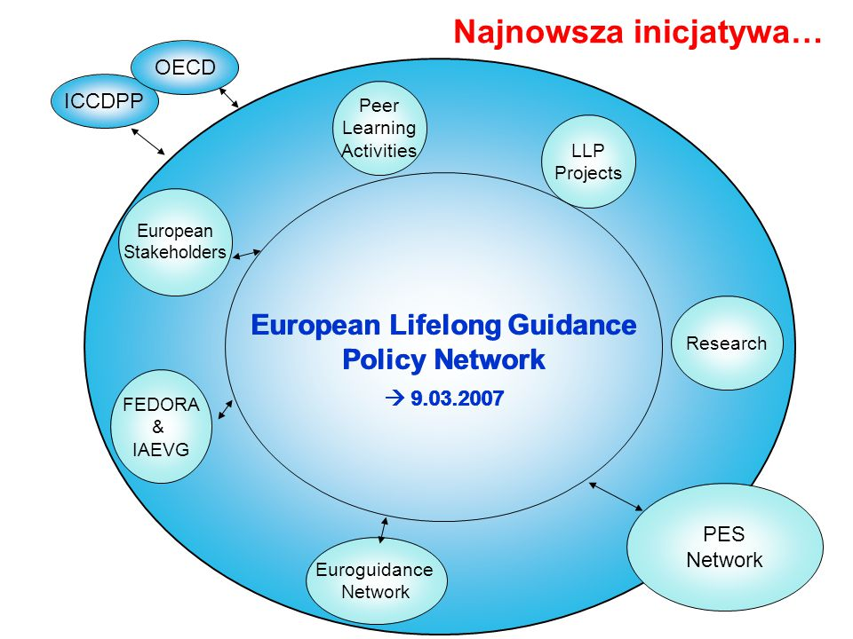 Euroguidance Network PES Network FEDORA & IAEVG European Stakeholders Peer Learning Activities LLP Projects Research ICCDPP OECD European Lifelong Gui