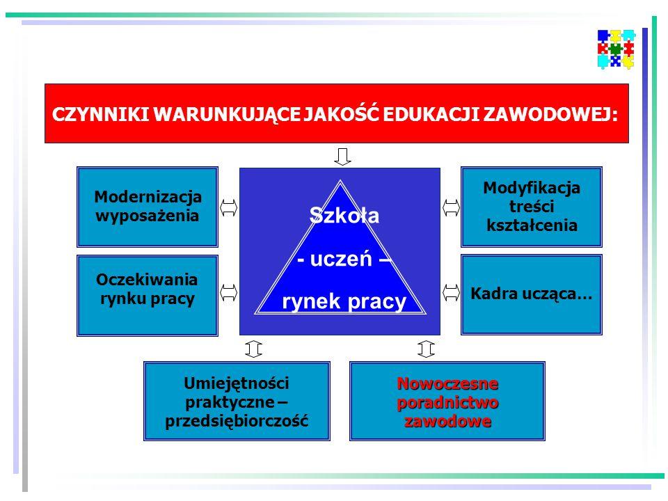 Kluczowa rola poradnictwa zawodowego Jest w pełni zgodna z Rezolucją Rady Unii Europejskiej dotyczącą Całożyciowego poradnictwa zawodowego, uchwaloną w maju 2004 r.