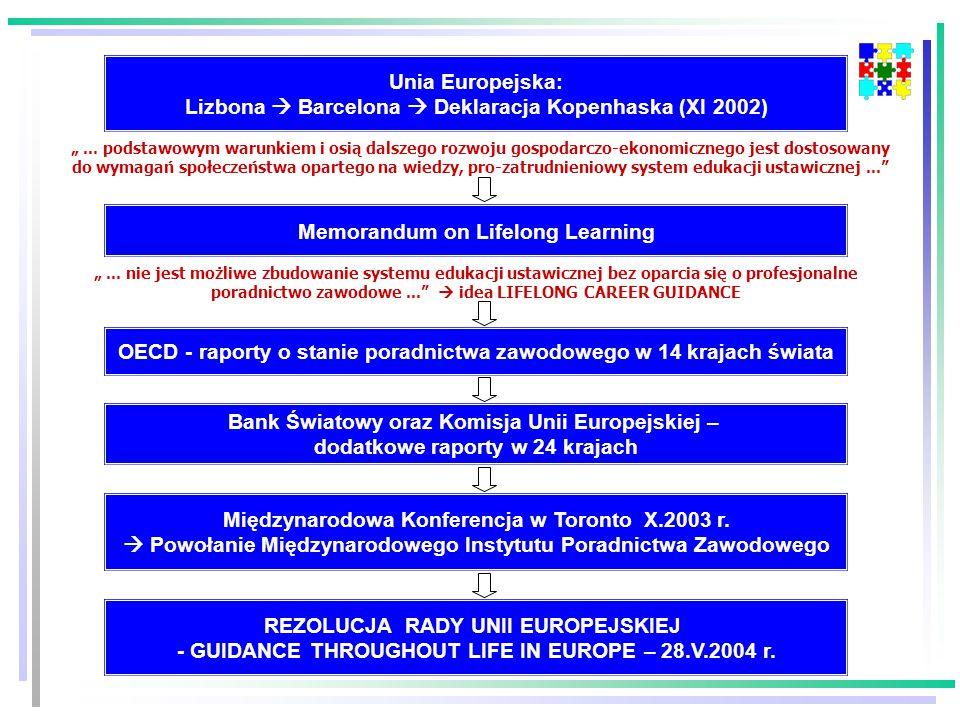 """Memorandum on Lifelong Learning Unia Europejska: Lizbona  Barcelona  Deklaracja Kopenhaska (XI 2002) OECD - raporty o stanie poradnictwa zawodowego w 14 krajach świata Bank Światowy oraz Komisja Unii Europejskiej – dodatkowe raporty w 24 krajach """"..."""