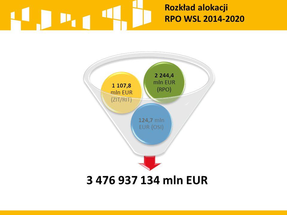 Rozkład alokacji RPO WSL 2014-2020 3 476 937 134 mln EUR 124,7 mln EUR (OSI) 1 107,8 mln EUR (ZIT/RIT) 2 244,4 mln EUR (RPO)