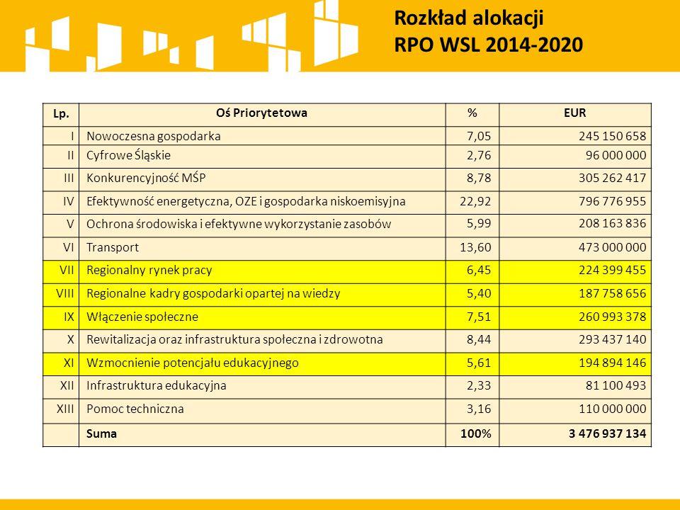 Rozkład alokacji RPO WSL 2014-2020 Lp.Oś Priorytetowa%EUR I Nowoczesna gospodarka7,05245 150 658 II Cyfrowe Śląskie2,7696 000 000 III Konkurencyjność MŚP8,78305 262 417 IV Efektywność energetyczna, OZE i gospodarka niskoemisyjna22,92796 776 955 V Ochrona środowiska i efektywne wykorzystanie zasobów5,99208 163 836 VI Transport13,60473 000 000 VII Regionalny rynek pracy6,45224 399 455 VIII Regionalne kadry gospodarki opartej na wiedzy5,40187 758 656 IX Włączenie społeczne7,51260 993 378 X Rewitalizacja oraz infrastruktura społeczna i zdrowotna8,44293 437 140 XI Wzmocnienie potencjału edukacyjnego5,61194 894 146 XII Infrastruktura edukacyjna2,3381 100 493 XIII Pomoc techniczna3,16110 000 000 Suma100%3 476 937 134