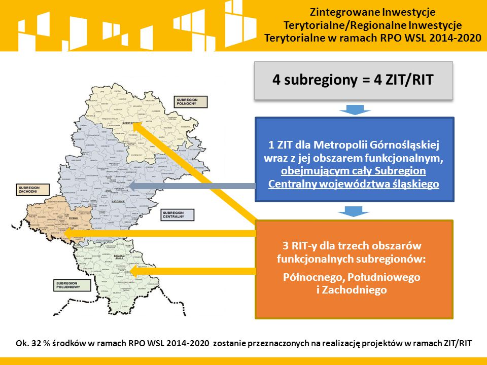 1 ZIT dla Metropolii Górnośląskiej wraz z jej obszarem funkcjonalnym, obejmującym cały Subregion Centralny województwa śląskiego 3 RIT-y dla trzech obszarów funkcjonalnych subregionów: Północnego, Południowego i Zachodniego 4 subregiony = 4 ZIT/RIT Zintegrowane Inwestycje Terytorialne/Regionalne Inwestycje Terytorialne w ramach RPO WSL 2014-2020 Ok.