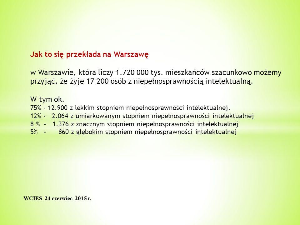 Jak to się przekłada na Warszawę w Warszawie, która liczy 1.720 000 tys.
