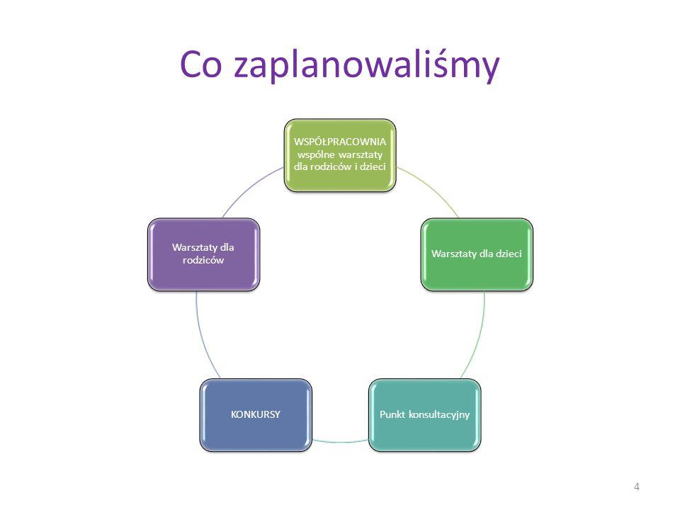 Co zaplanowaliśmy WSPÓŁPRACOWNIA wspólne warsztaty dla rodziców i dzieci Warsztaty dla dzieciPunkt konsultacyjnyKONKURSY Warsztaty dla rodziców 4