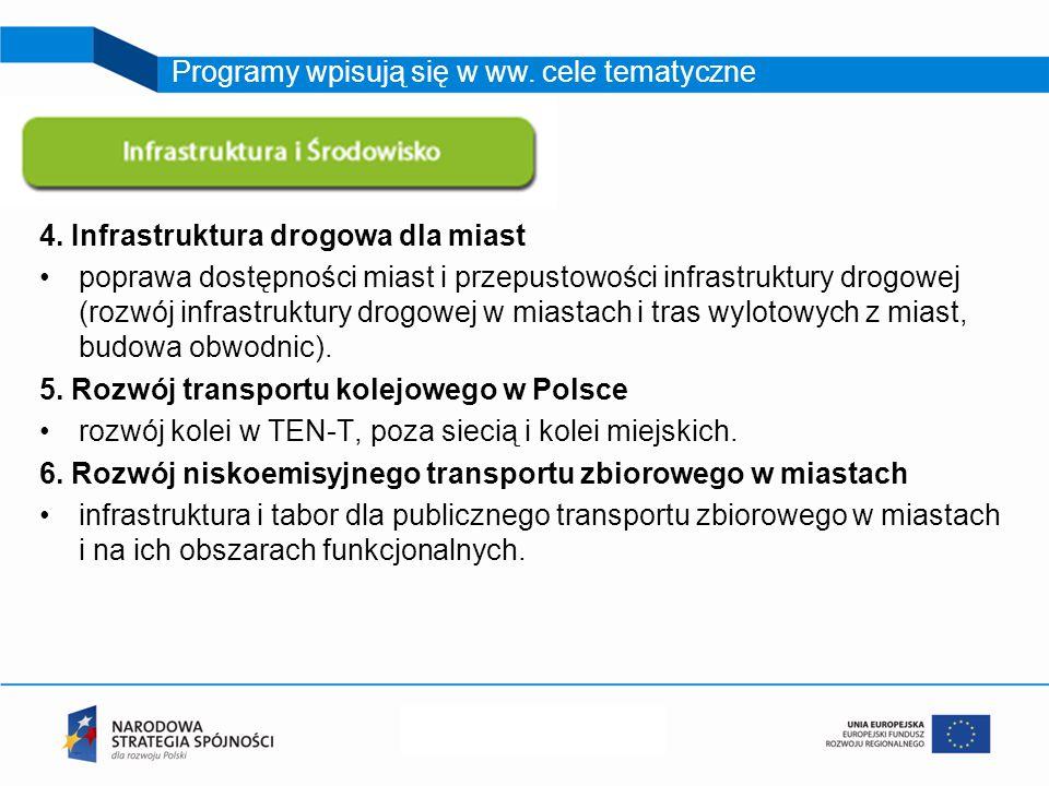 4. Infrastruktura drogowa dla miast poprawa dostępności miast i przepustowości infrastruktury drogowej (rozwój infrastruktury drogowej w miastach i tr