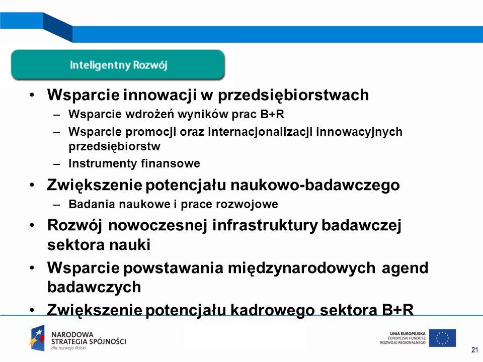 Wsparcie innowacji w przedsiębiorstwach –Wsparcie wdrożeń wyników prac B+R –Wsparcie promocji oraz internacjonalizacji innowacyjnych przedsiębiorstw –Instrumenty finansowe Zwiększenie potencjału naukowo-badawczego –Badania naukowe i prace rozwojowe Rozwój nowoczesnej infrastruktury badawczej sektora nauki Wsparcie powstawania międzynarodowych agend badawczych Zwiększenie potencjału kadrowego sektora B+R 21