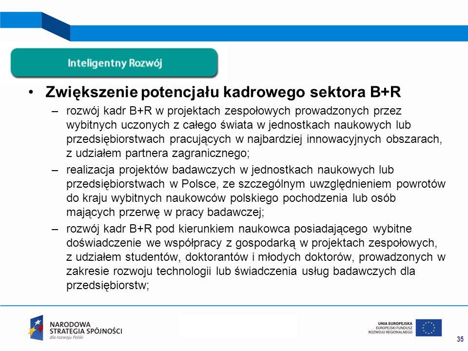 Zwiększenie potencjału kadrowego sektora B+R –rozwój kadr B+R w projektach zespołowych prowadzonych przez wybitnych uczonych z całego świata w jednostkach naukowych lub przedsiębiorstwach pracujących w najbardziej innowacyjnych obszarach, z udziałem partnera zagranicznego; –realizacja projektów badawczych w jednostkach naukowych lub przedsiębiorstwach w Polsce, ze szczególnym uwzględnieniem powrotów do kraju wybitnych naukowców polskiego pochodzenia lub osób mających przerwę w pracy badawczej; –rozwój kadr B+R pod kierunkiem naukowca posiadającego wybitne doświadczenie we współpracy z gospodarką w projektach zespołowych, z udziałem studentów, doktorantów i młodych doktorów, prowadzonych w zakresie rozwoju technologii lub świadczenia usług badawczych dla przedsiębiorstw; 35