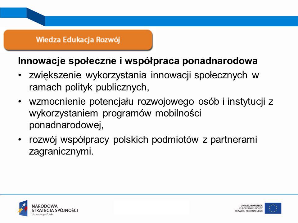 Innowacje społeczne i współpraca ponadnarodowa zwiększenie wykorzystania innowacji społecznych w ramach polityk publicznych, wzmocnienie potencjału rozwojowego osób i instytucji z wykorzystaniem programów mobilności ponadnarodowej, rozwój współpracy polskich podmiotów z partnerami zagranicznymi.
