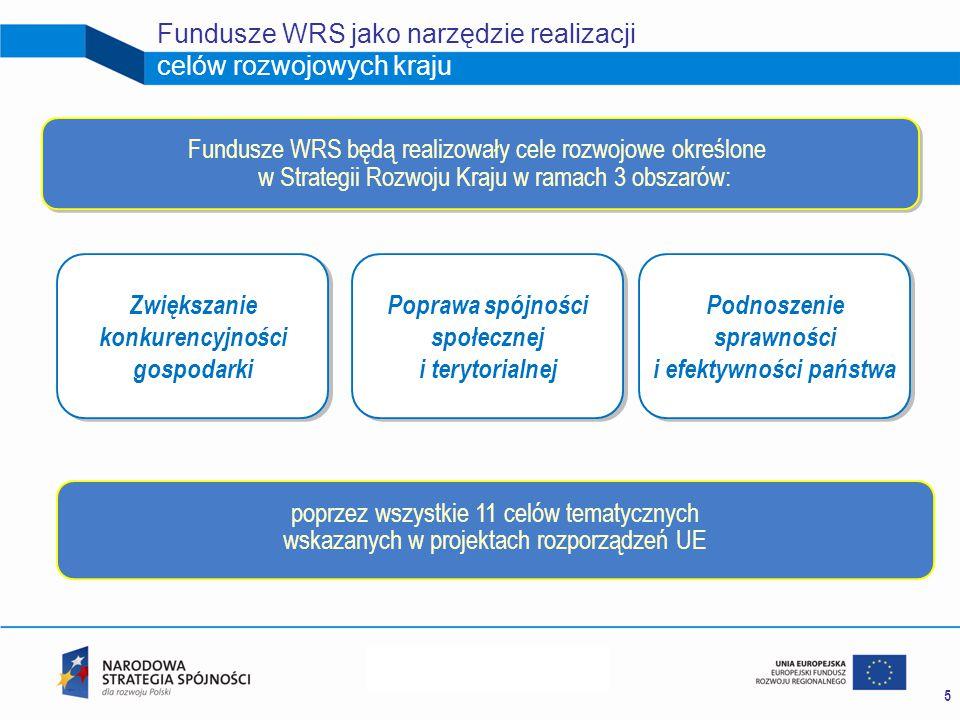 5 Fundusze WRS jako narzędzie realizacji celów rozwojowych kraju poprzez wszystkie 11 celów tematycznych wskazanych w projektach rozporządzeń UE Zwiększanie konkurencyjności gospodarki Poprawa spójności społecznej i terytorialnej Podnoszenie sprawności i efektywności państwa Fundusze WRS będą realizowały cele rozwojowe określone w Strategii Rozwoju Kraju w ramach 3 obszarów: