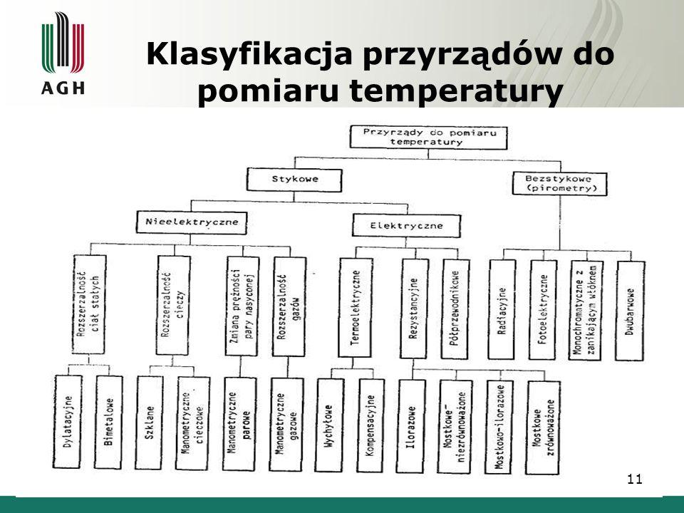 Klasyfikacja przyrządów do pomiaru temperatury 11