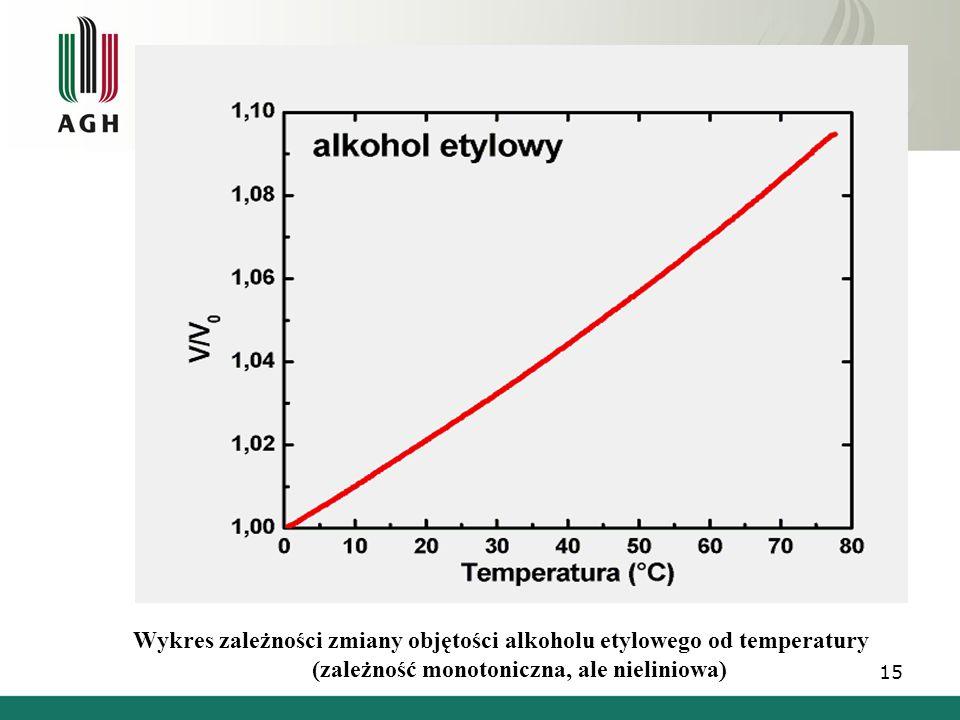 Wykres zależności zmiany objętości alkoholu etylowego od temperatury (zależność monotoniczna, ale nieliniowa) 15