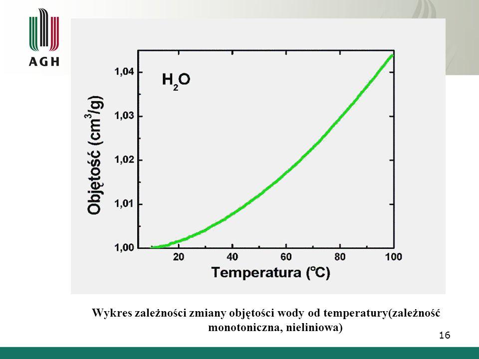 Wykres zależności zmiany objętości wody od temperatury(zależność monotoniczna, nieliniowa) 16