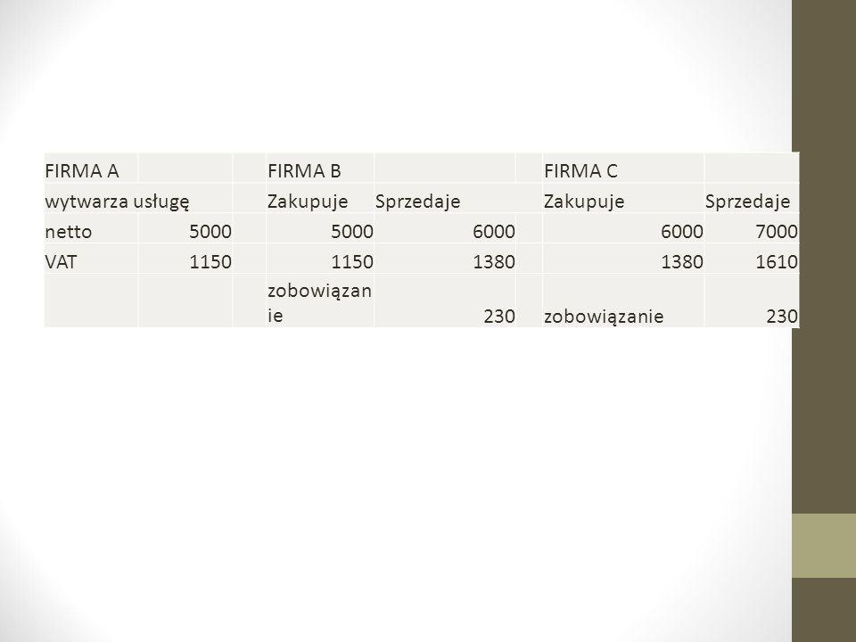 FIRMA AFIRMA BFIRMA C wytwarza usługęZakupujeSprzedajeZakupujeSprzedaje netto5000 6000 7000 VAT1150 1380 1610 zobowiązan ie230zobowiązanie230