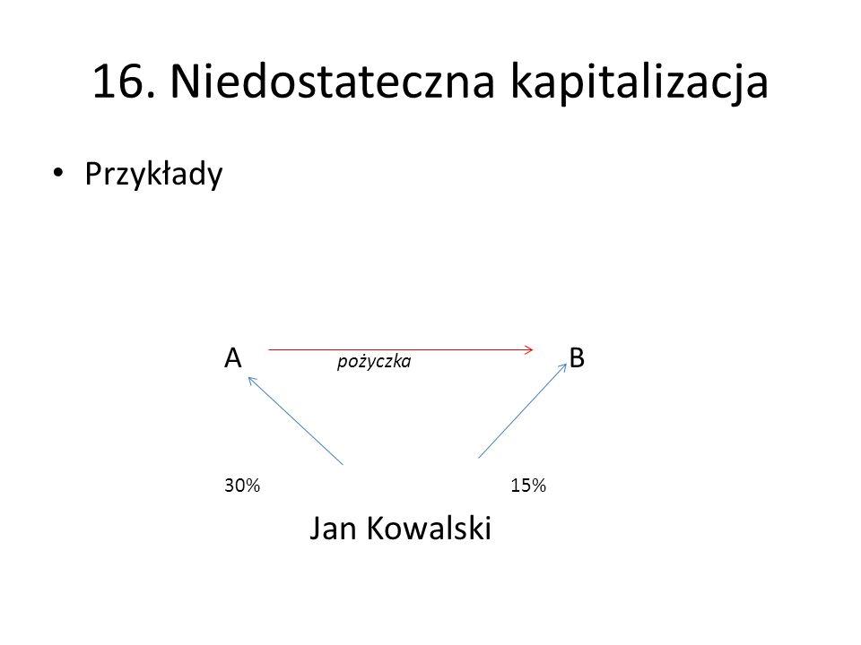 16. Niedostateczna kapitalizacja Przykłady A pożyczka B 30% 15% Jan Kowalski