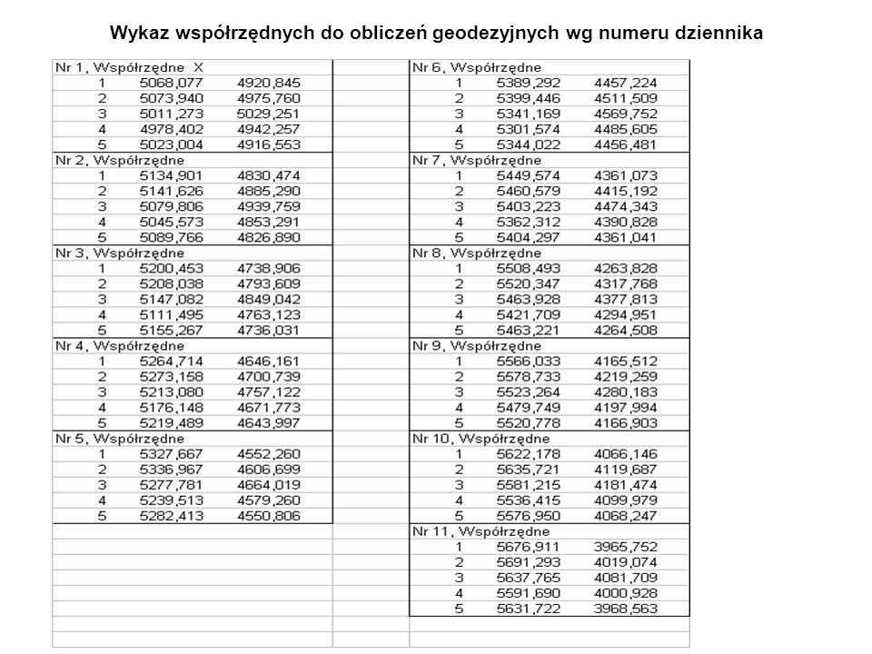 Wykaz współrzędnych do obliczeń geodezyjnych wg numeru dziennika